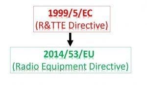 New Radio Equipment Directive 2014/53/EU