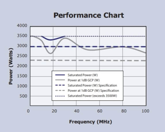 VBA100-3000